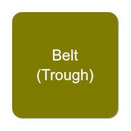 Belt (Trough) Conveyors